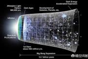 1992218Z空间:宇宙空间还在膨胀,既然是空间变大,那宇宙之外就是否不是空间?同时也没有物质?
